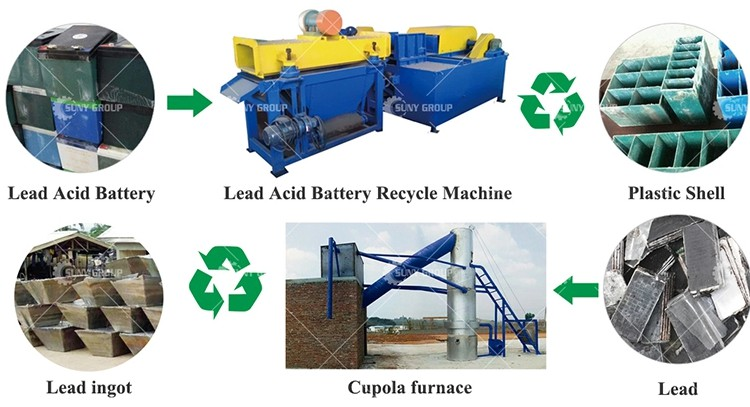 WASTE LEAD ACID BATTERY RECYCLE MACHINERY