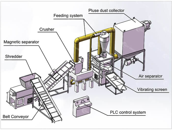 copper wire recycling machine structure