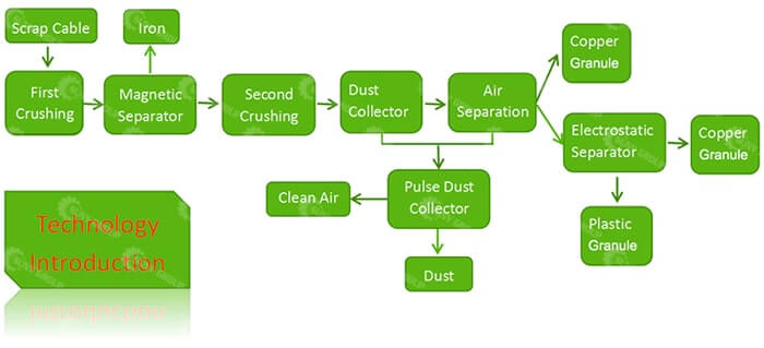 Working flow chart of copper wire recycling machine